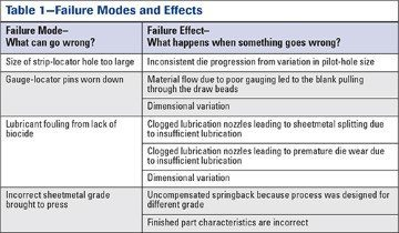Failure Modes and Effects
